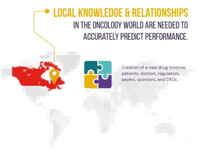Oncology Clinical Operations In Canada