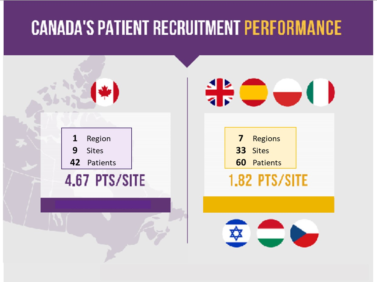 Canada Patient Recruitment for Imuno-onco Trial