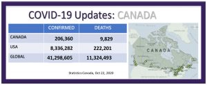 Canada COVID numbers