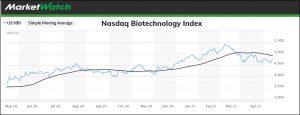 Biotech Index 2021